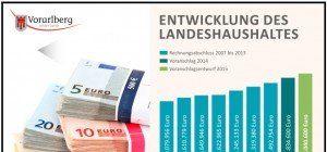 Landesregierung beschloss 1,7 Mrd. Euro-Budget für 2015