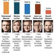 Das Endspiel um Europa beginnt - steht Frankreich vor dem Rechtsruck?