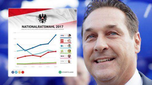 Nationalratswahl 2017: FPÖ zieht in den sozialen Medien davon